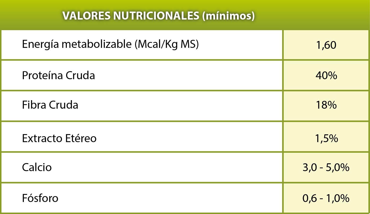 tablaNucleosProteicos